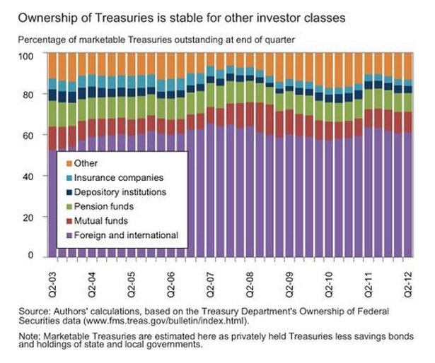 Treasury Ownership