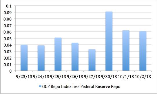 GCF less Fed 2