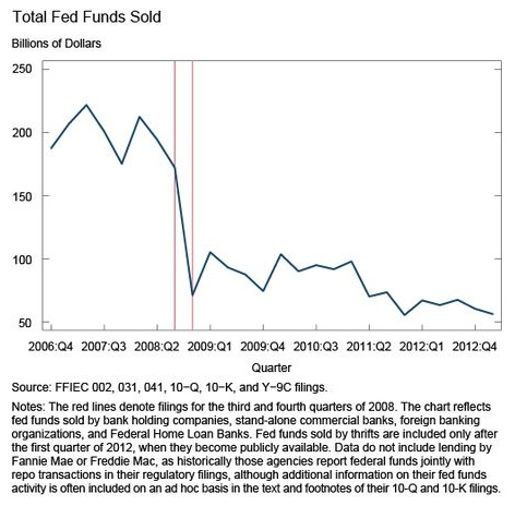 Fed Funds Sold JPEG