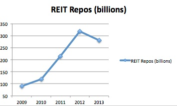 Fed Reit repo data JPEG