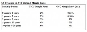 UST vs STF Margin Rates