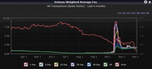SD volume weighted average fees to borrow versus share price