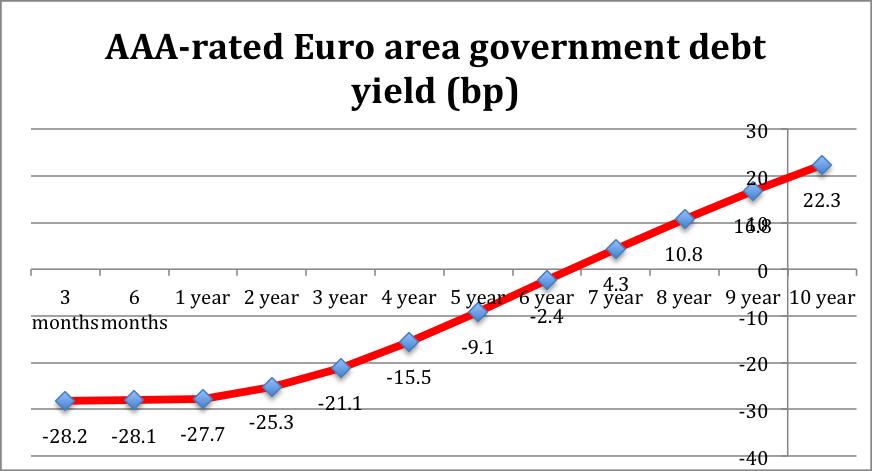 AAA-rated Euro debt