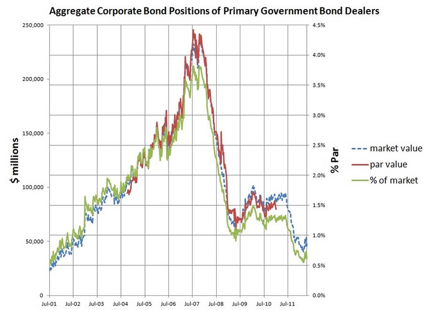 Corp Bond positions JPEG
