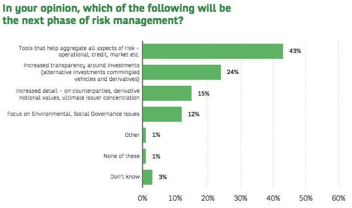 BNPP Asset Owner Risk Survey 2015 What's Next