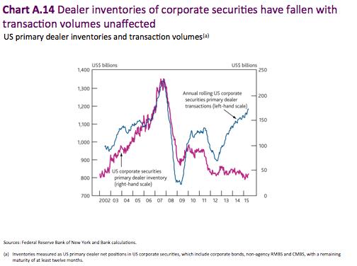 Dealer Inventories of Corporate Securities