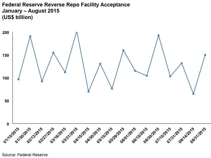 Fed RRP Jan-Aug 2015