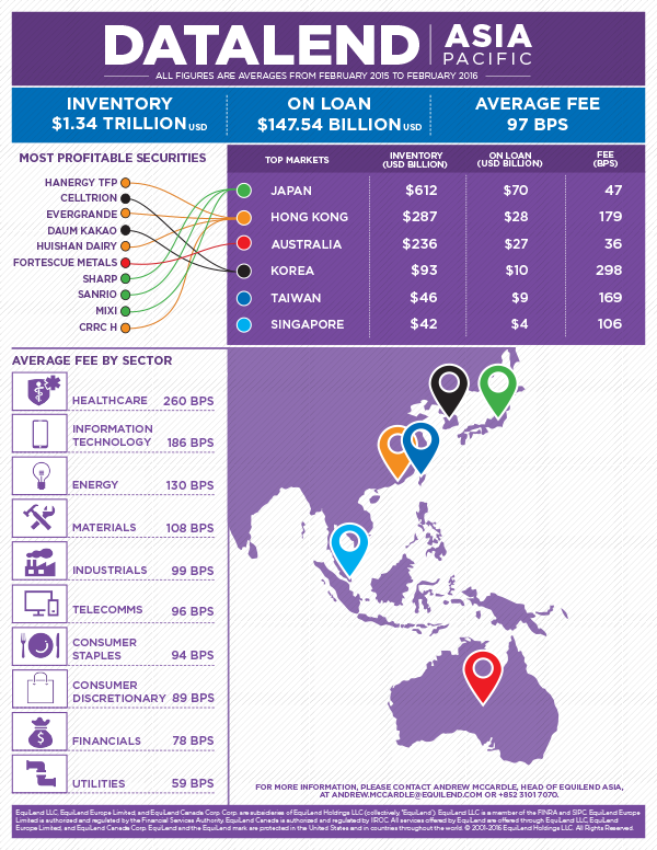 DataLend_Asia_infographic2016