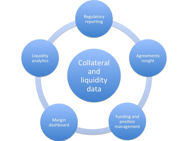 Uses of aggregated collateral and liquidity management data