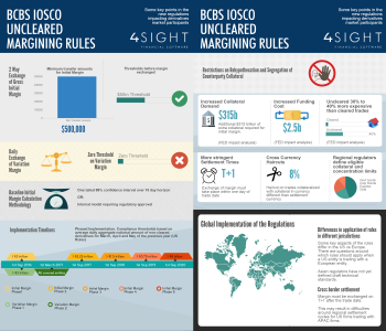 BCBS IOSCO Infographic