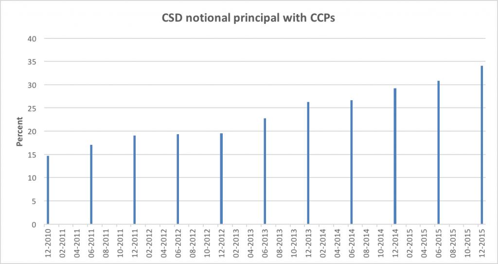 CDS on CCPs