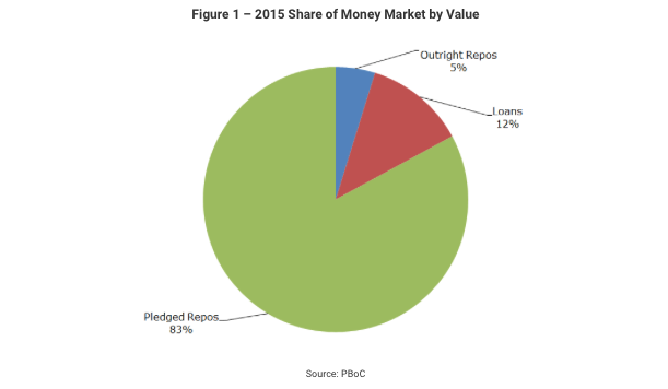 china-money-market-2015