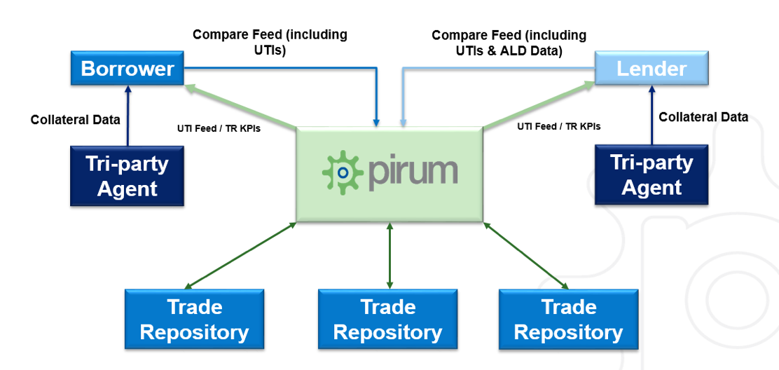 pirum-sftr-solution