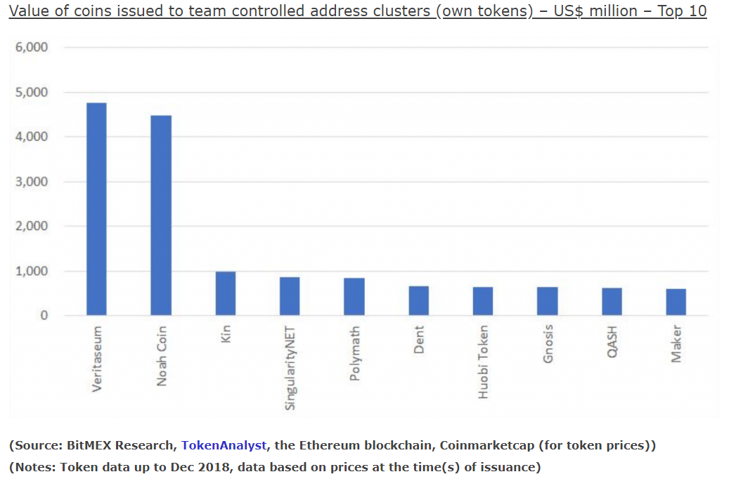 BitMEX research: tracking $24 billion of tokens ICO makers self