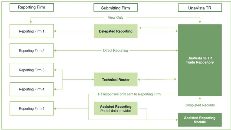 Getting it right on delegated reporting in SFTR – Finadium