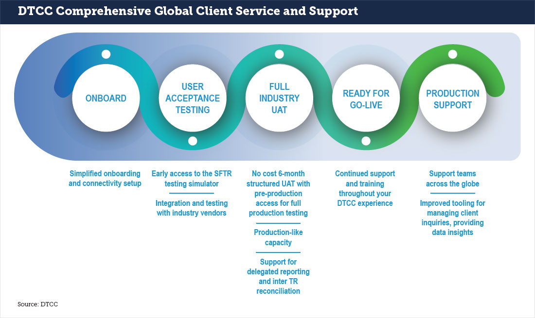 Comprehensive Onboarding Support and Client Service