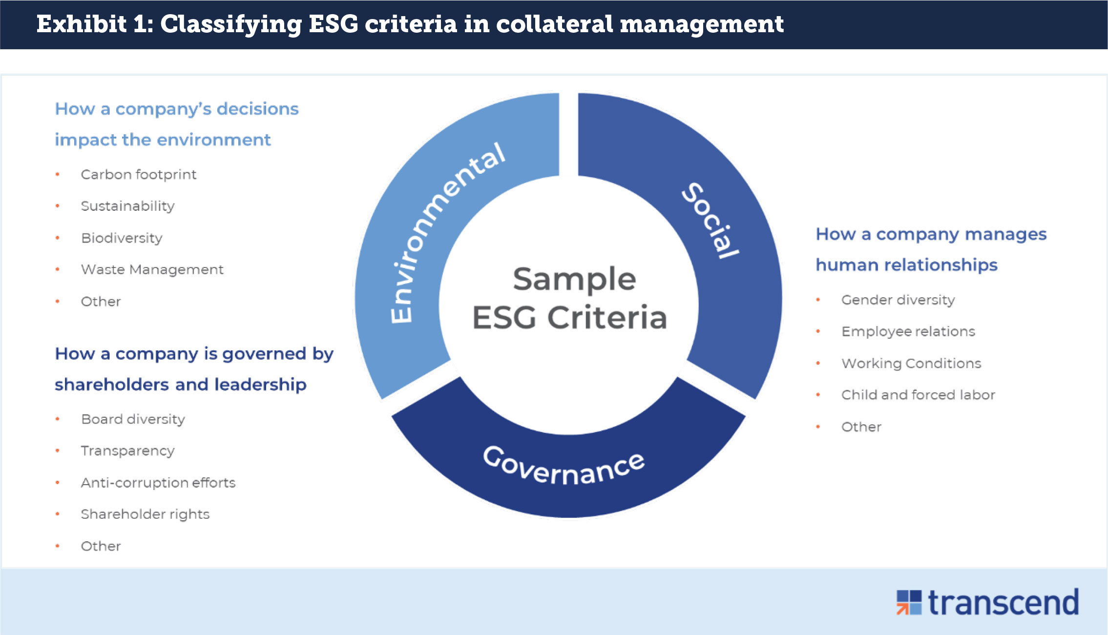 Sample ESG Collateral Criteria
